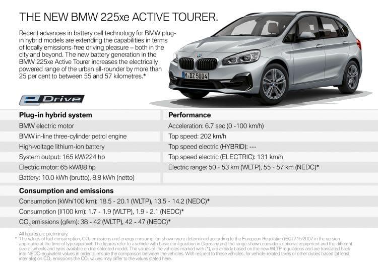 Dane - Nowy BMW 225xe Active Tourer